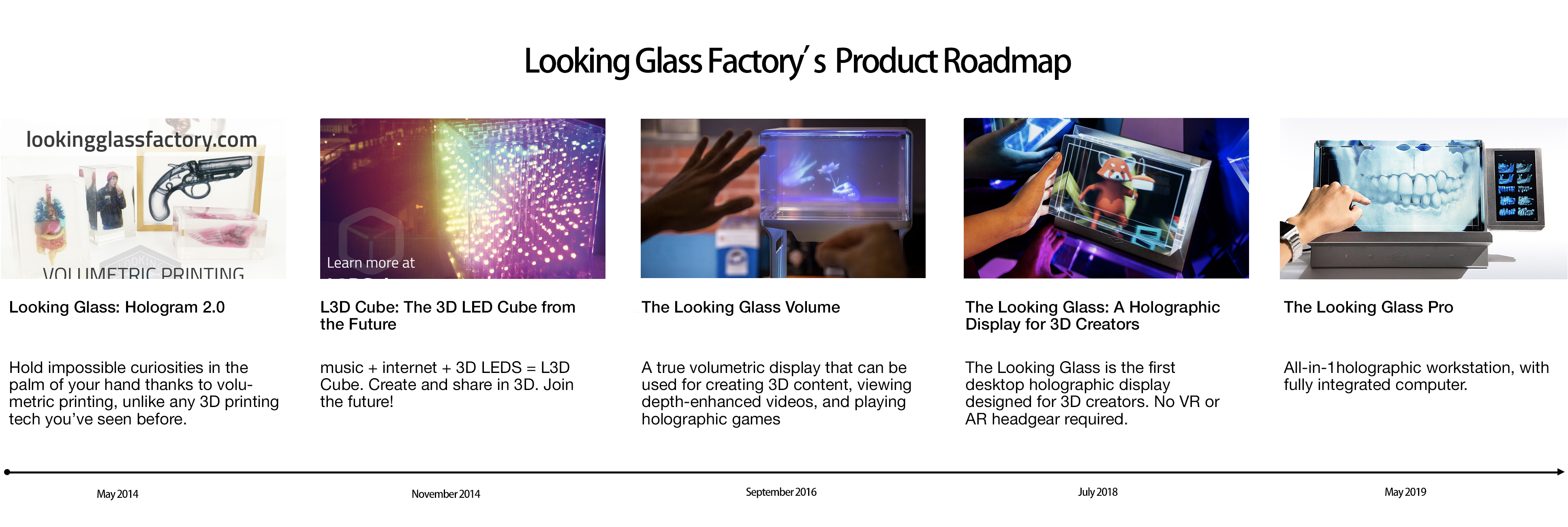 Looking glass product roadmap
